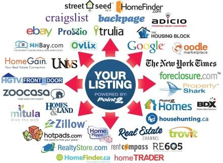 Aggressive marketing of all rental listings!